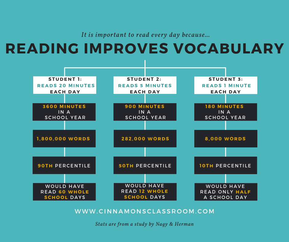 How reading improves vocabulary